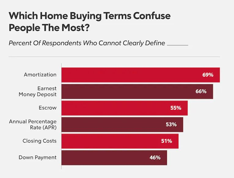 confusing mortgage terms